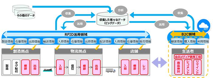 東芝テック: ICタグ(RFID)を活用した次世代物流サービスの提供に ...