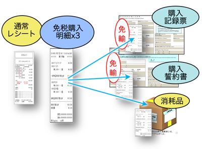 外国人旅行者向け免税計算に対応のイメージ図