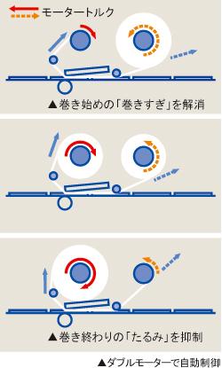 ダブルモーター自動制御のイメージ図
