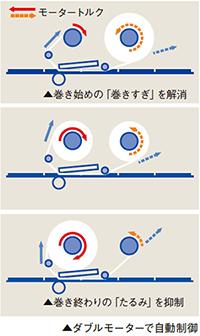 鮮明印字を実現する高機能のイメージ図