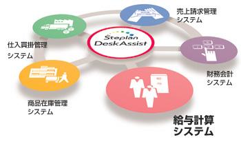 DeskAssist([給与計算システム]、商品在庫管理システム、仕入買掛管理システム、売上請求管理システム、財務会計システム)のイメージ図