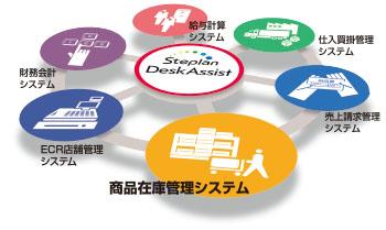 DeskAssist([商品在庫管理システム]、財務会計システム、給与計算システム、仕入買掛管理システム、売上請求管理システム)のイメージ図