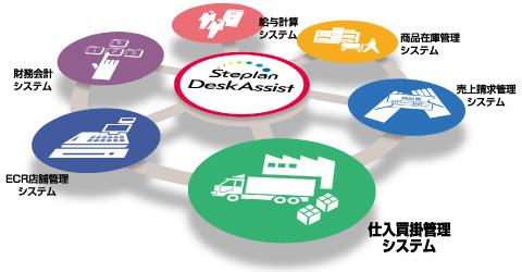 DeskAssist([仕入買掛管理システム]、財務会計システム、給与計算システム、商品在庫管理システム、売上請求管理システム)のイメージ図