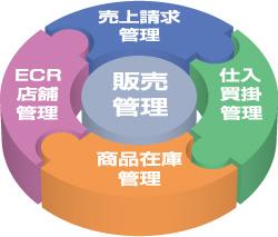 販売管理システムのイメージ図