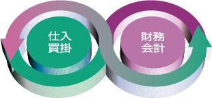 相互利用のイメージ図